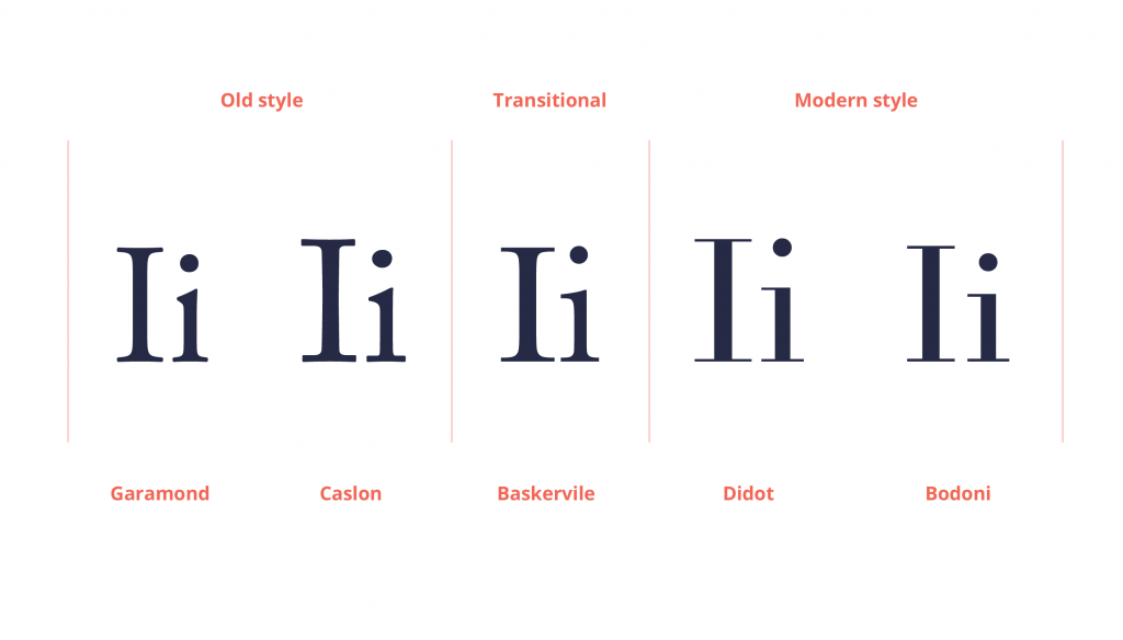 an explanation of the difference between old style, transitional and modern fonts