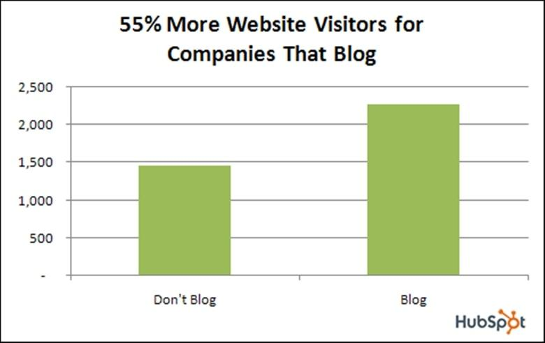 The blog attracts 55% more visitors to your website.