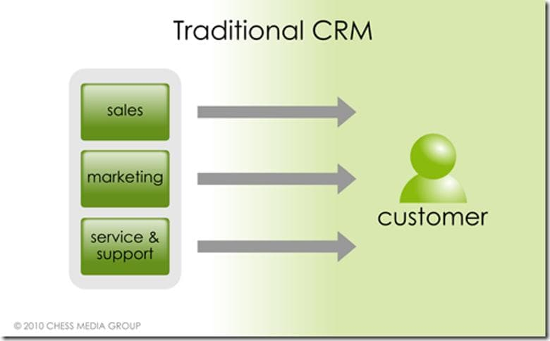 traditional_crm