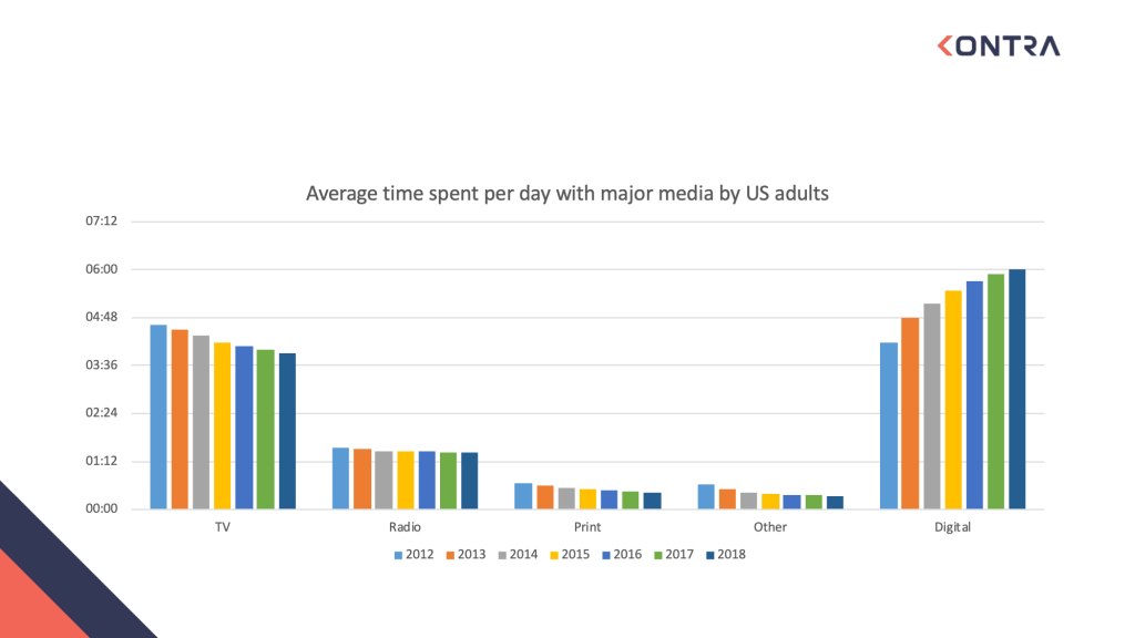Average time spent per day with major media by US adults