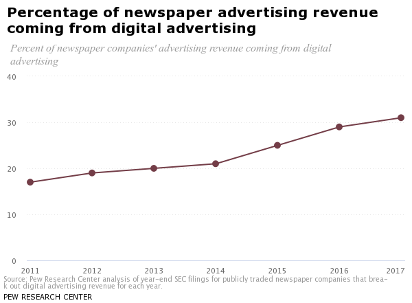 percentage of newspaper advertising revenue coming from digital advertising