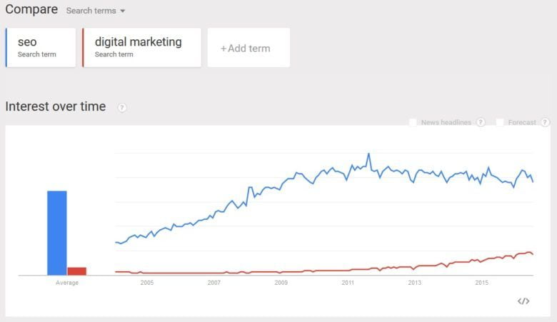 Google-Trends-Free-SEO-tools