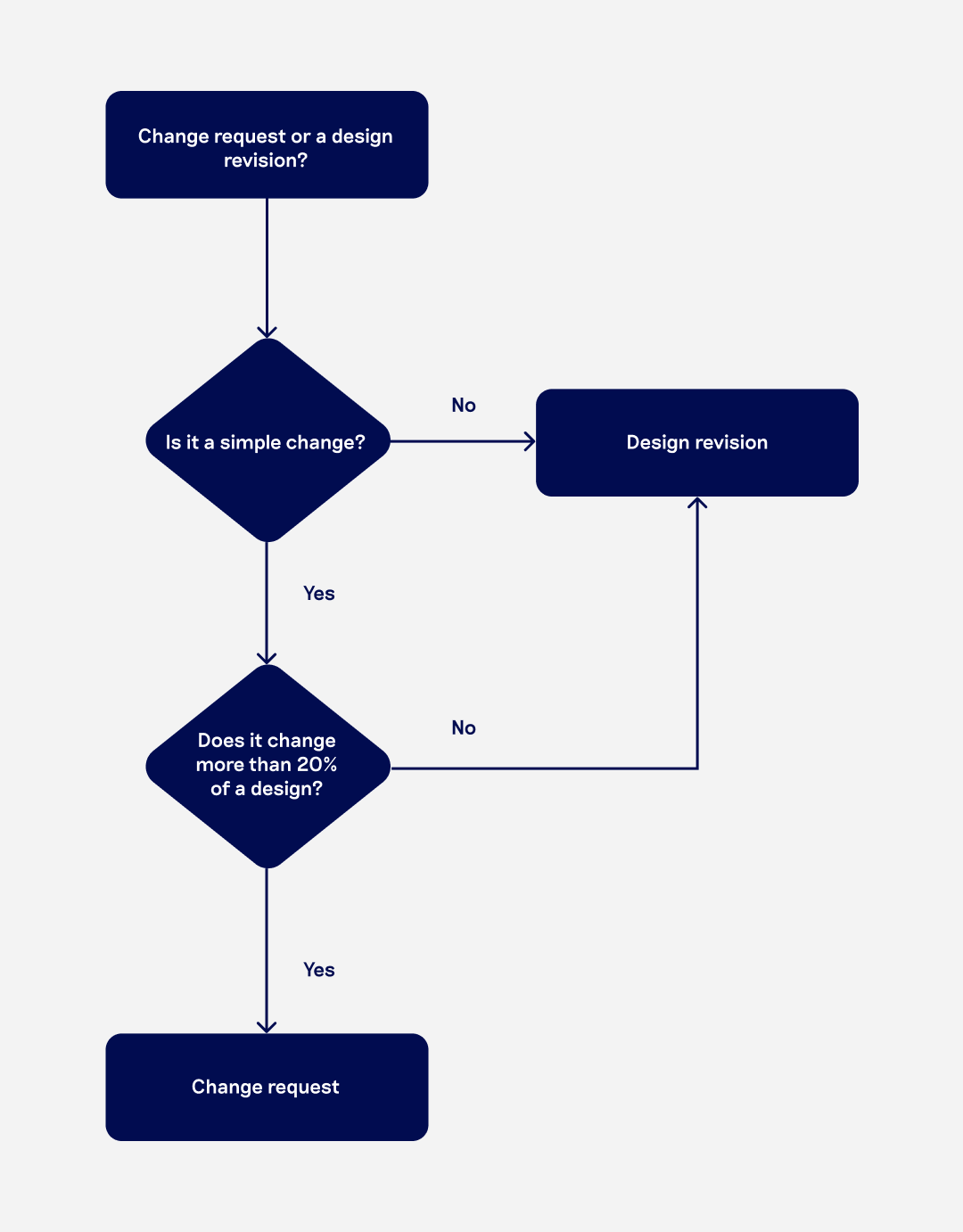 An infographic about design revision